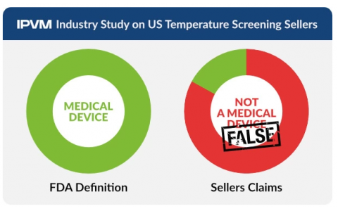 Industry Study: 83% of US Temperature Screening Sellers Falsely Say Not Medical Devices